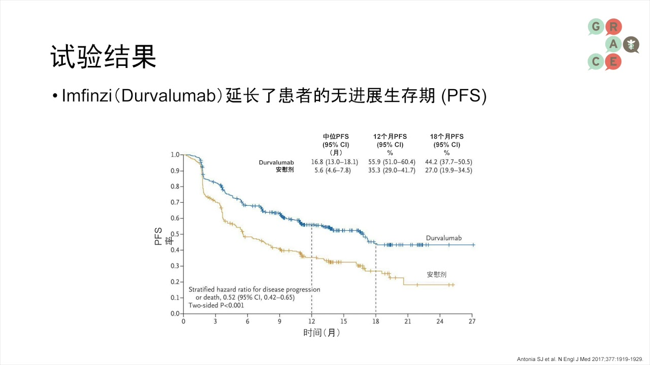 Embedded thumbnail for Lung Cancer Video Library Mandarin - Immunotherapy in Stage III NSCLC, PACIFIC Trial and Imfinzi