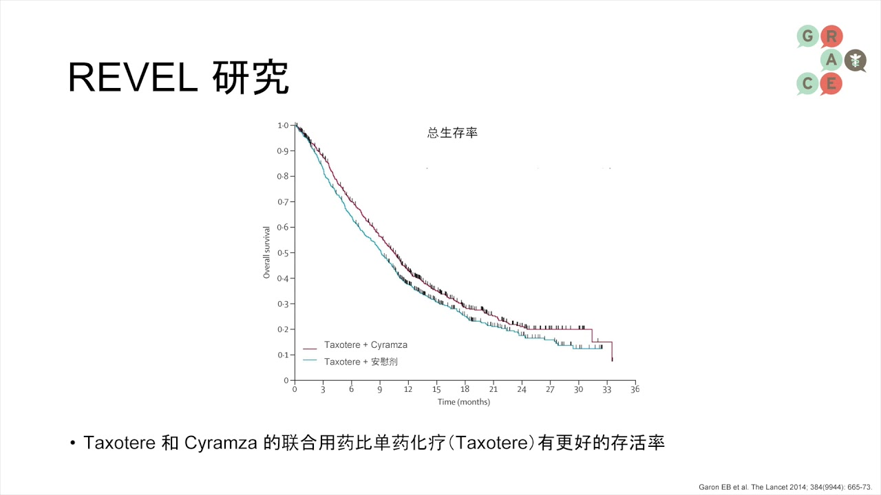 Embedded thumbnail for Lung Cancer Video Library Mandarin - Rapid Progression Through First Line Treatment, What Next