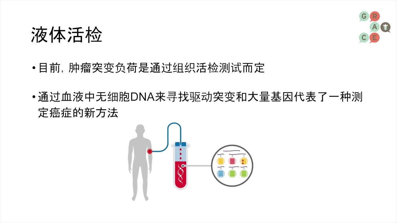 Embedded thumbnail for Lung Cancer Video Library Mandarin - Tumor Mutation Burden Current Status